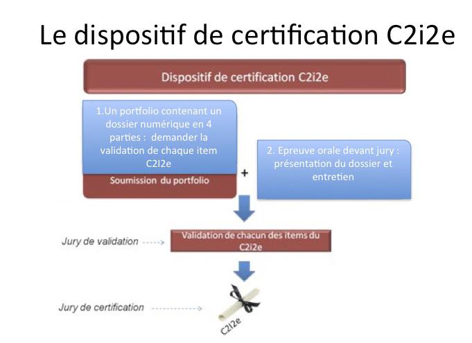 Dispositif de certification C2i2e